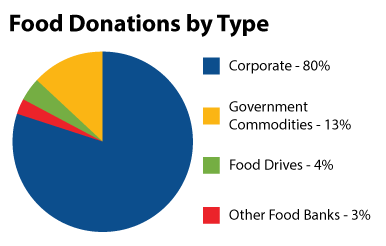 Donations by type chart